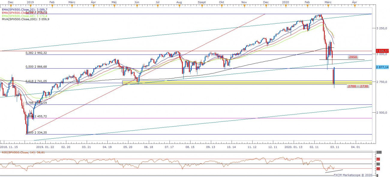 SP500 index napos bontású grafikon
