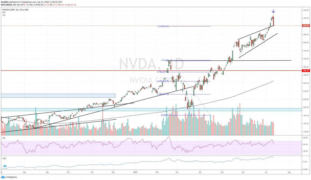 Nvidia napos grafikon