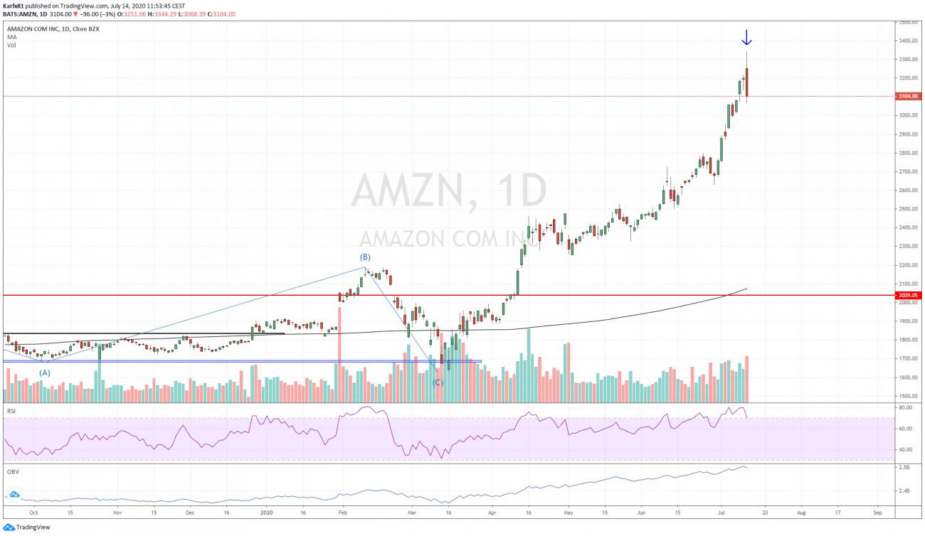 Amazon napos grafikon
