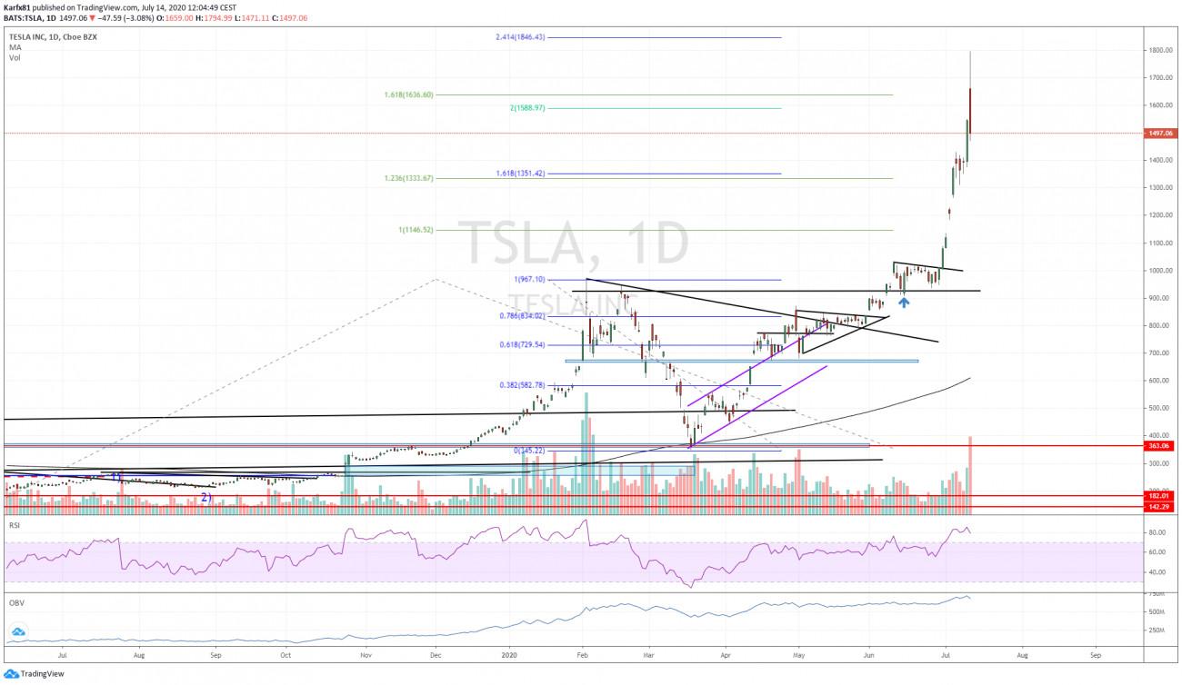 Tesla napos grafikon